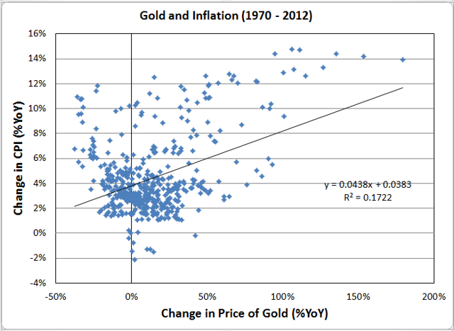 Year on Year Change in CPI vs Year on Year Change in Gold Price 1970 - 2012)