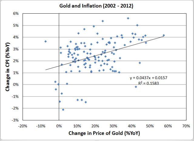 Year on year change in CPI vs Year on Year Change in Gold Price (2002 - 2012)