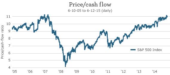 Price Cash Flow Chart