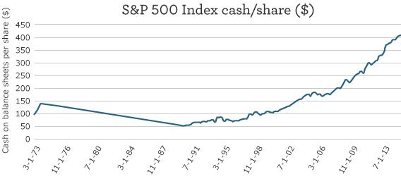 S&P Index Cash Share