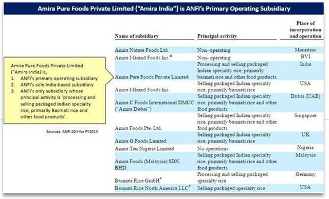 Amira Nature Foods: The Short Case Redux, Price Target $0 00