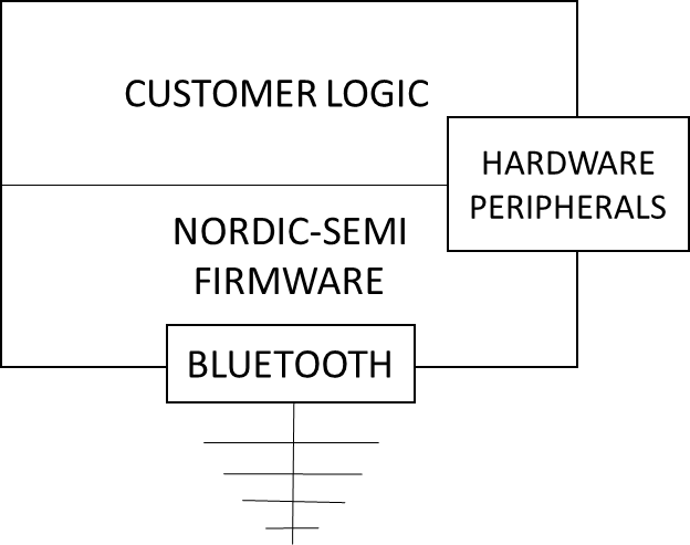 Nordic Semiconductor: Pioneering Bluetooth Smart Technology