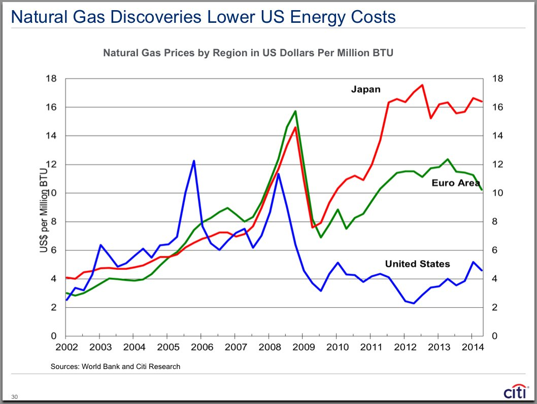 Latest Natural Gas & Commodities Articles