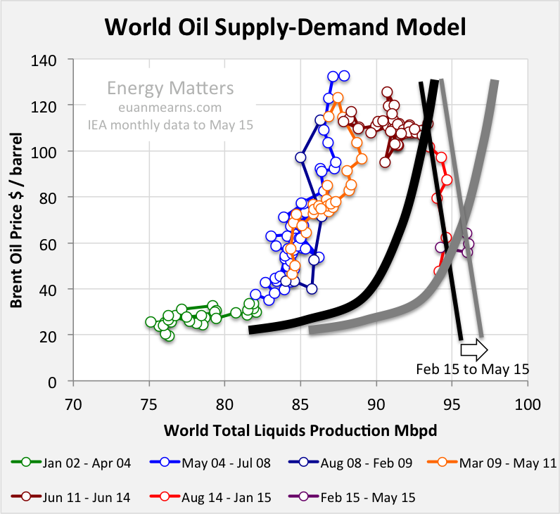 oil prices driven by supply and demand When all the factors that could affect the price of oil are considered, the most influential remain supply and demand.