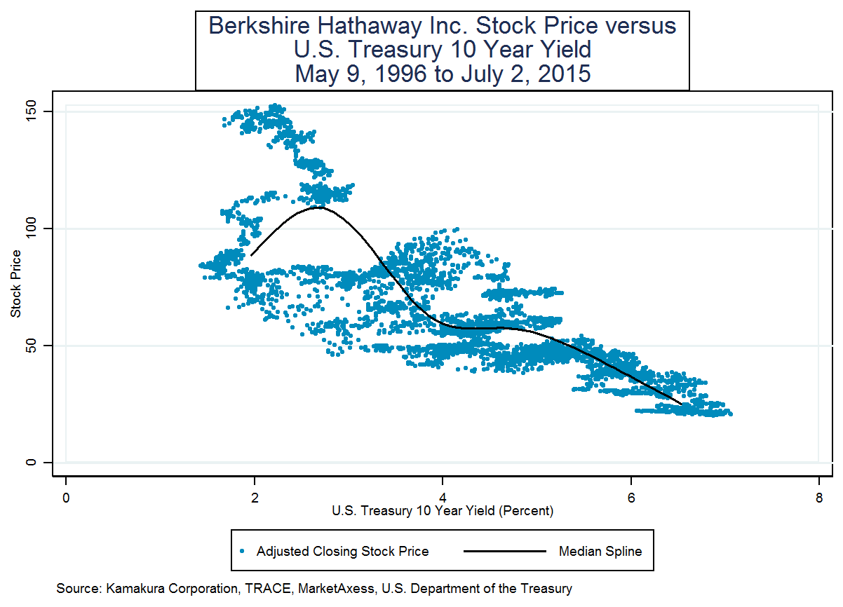 Berkshire hathaway property and casualty insurance stock prices berkshire hathaway inc buycottarizona Images
