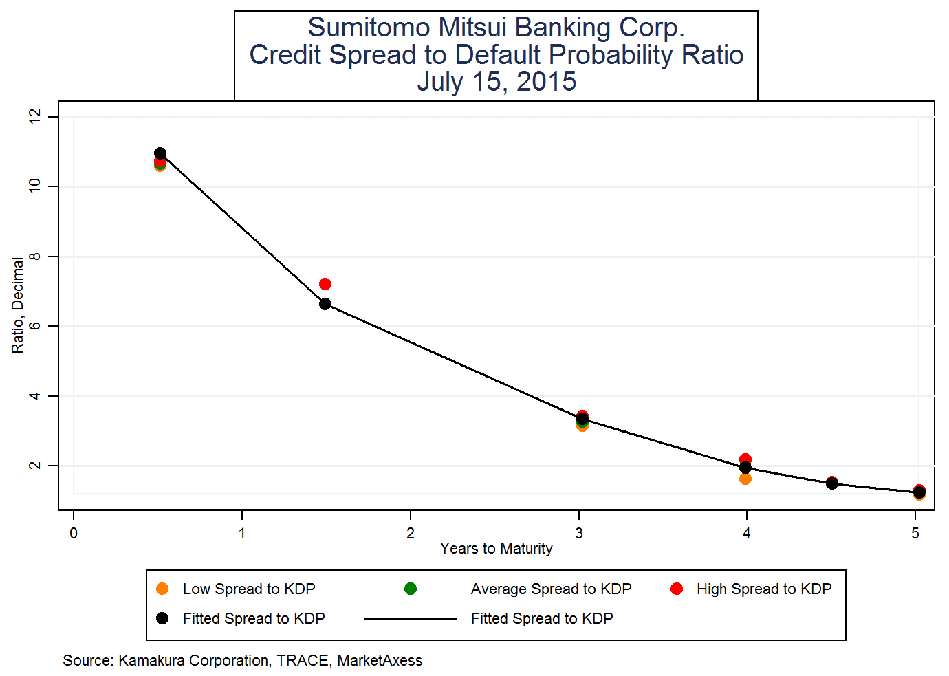 Sumitomo Mitsui Banking Corporation Bonds: Time To Bank On Japan ...
