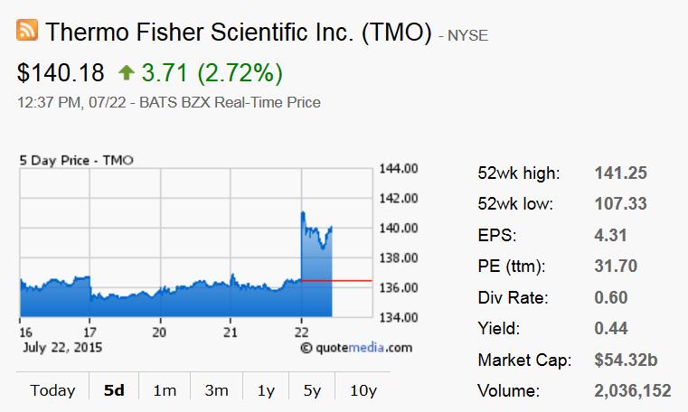 Thermo Fisher Scientific Inc Portfolio Selection Using Reduced
