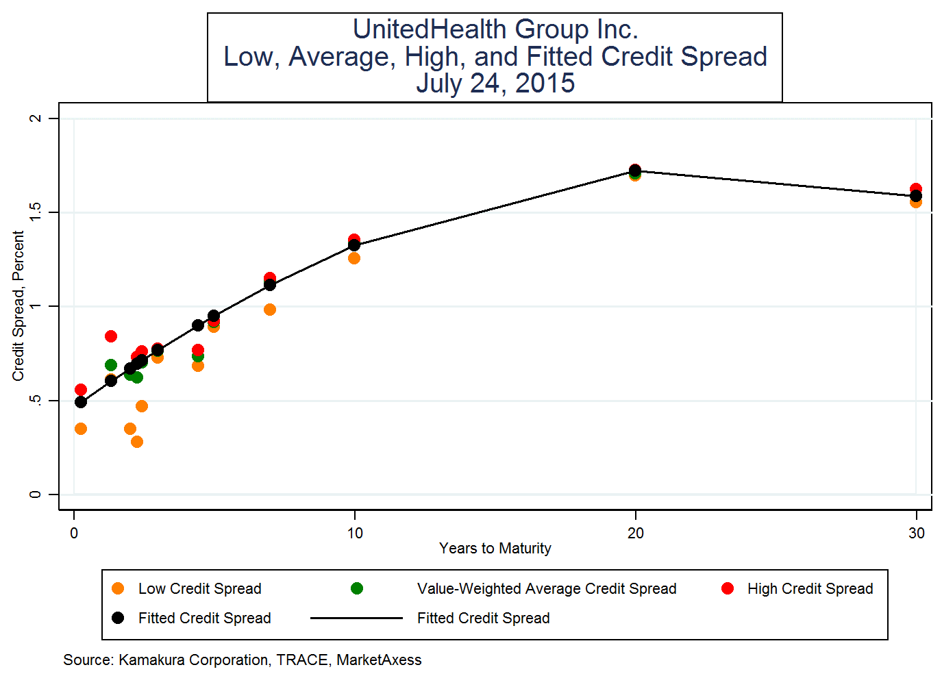 UnitedHealth Group Inc.: The View From The Bond Market Shows Very ...
