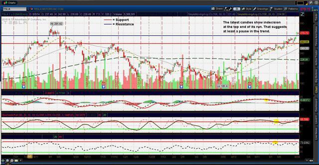 Tesla ($TSLA) charts (updated 7/7/15)