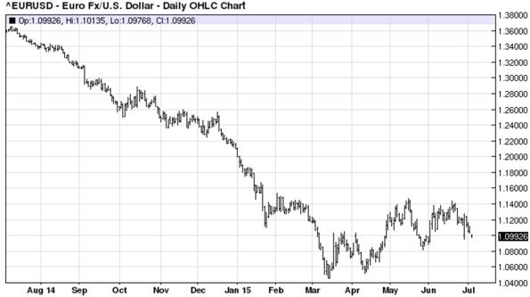 Euro Fx United States Dollar - Daily OHLC Chart