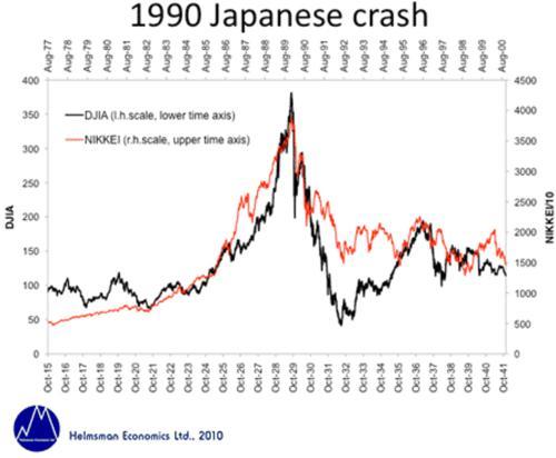 1990 Japanese Crash Chart