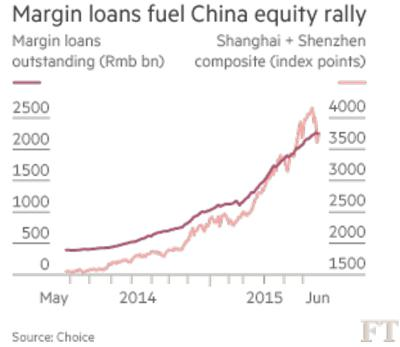 Margin Loans fuel China Equity Rally Chart