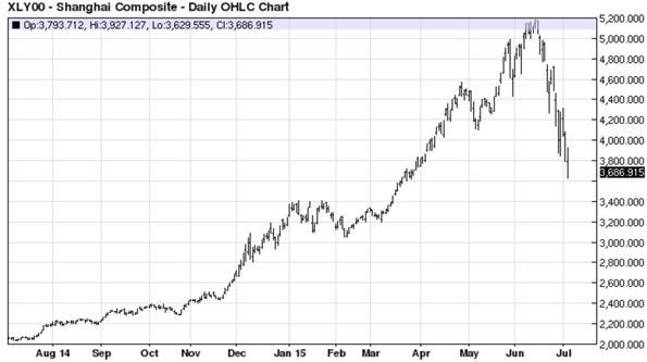 Shanghai Composite - Daily OHLC Chart
