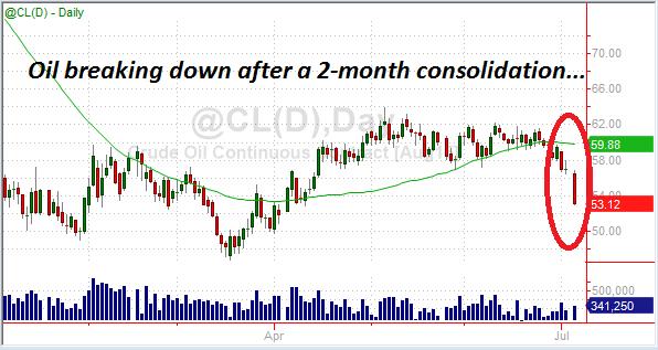 oil chart 2015-07-06b