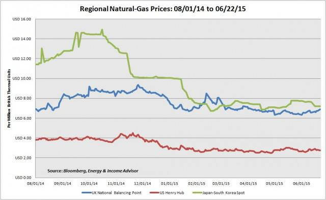 According To Data From The International Group Of Liquefied Natural Gas Importers