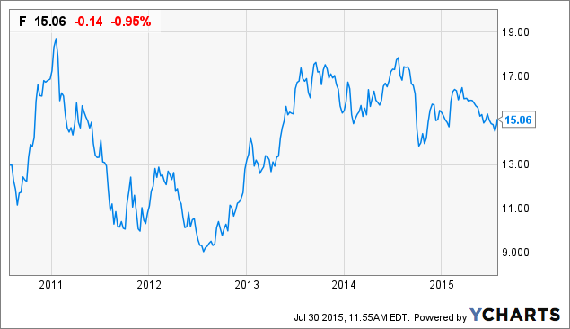 Ford profitability will drive the stock price ford motor company