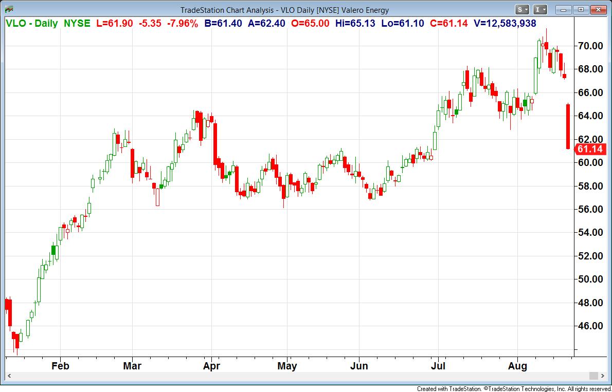Vlo Stock Quote The Recent Retreat In Valero Energy's Stock Price Offers An