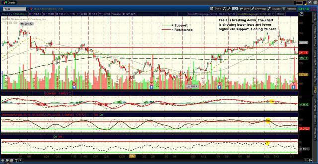 Tesla ($TSLA) charts (updated 8/11/15)