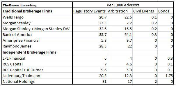 Independent Brokerage Firms: BrokerCheck Tool Refines Analysis