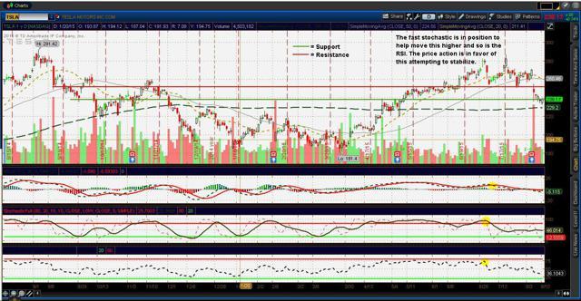 Tesla ($TSLA) charts (updated 8/13/15)