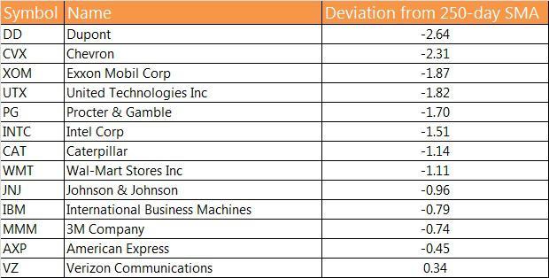 Dow 30 stocks with worst deviation