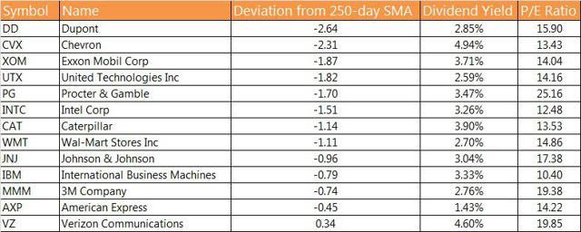 Weakest Dow stocks with fundamental data