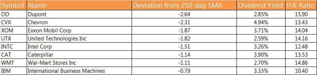 Dow Short List after fundamental data