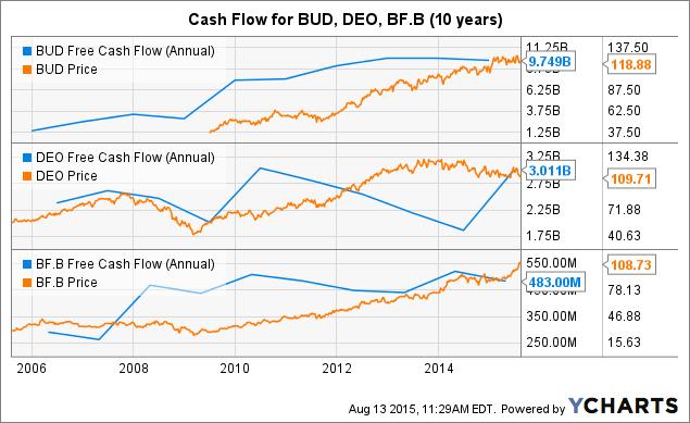 BUD Free Cash Flow (Annual) Chart