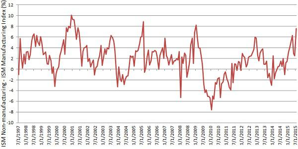 Spread between ISM Non-Manufacturing Index and ISM Manufacturing Index