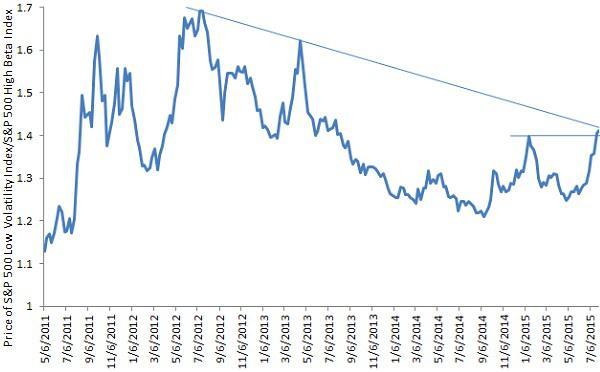 Ratio of S&P 500 Low Volatility Index to S&P 500 High Beta Index