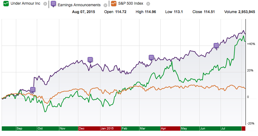 Nike, the dark blue-line with earnings attached, has given shareholders  yearly gains that rival the 80's and 90's.