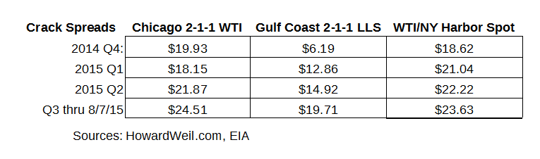 Low Crude Prices Paying Off Huge For One MLP Sector | Seeking Alpha