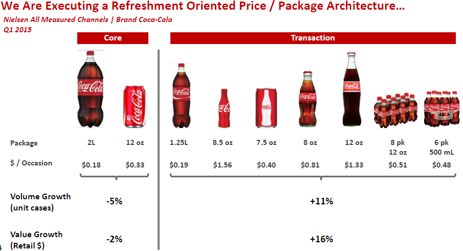 coca cola price discrimination Coca-cola, inc and pepsico, inc have only one distributor each in the phoenix area the phoenix market is an intensely competitive soft drink market with prices being among the lowest in the nation.