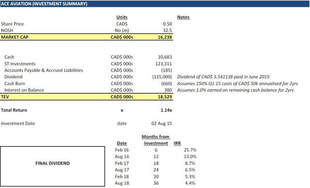 ACE Aviation (Investment Summary)