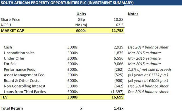 South African Property Opportunities Plc