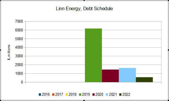 Linn Energy - When Might The Distribution Be Restored? - Linn Energy ...