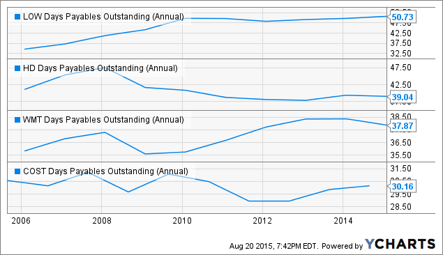 LOW Days Payables Outstanding (Annual) Chart