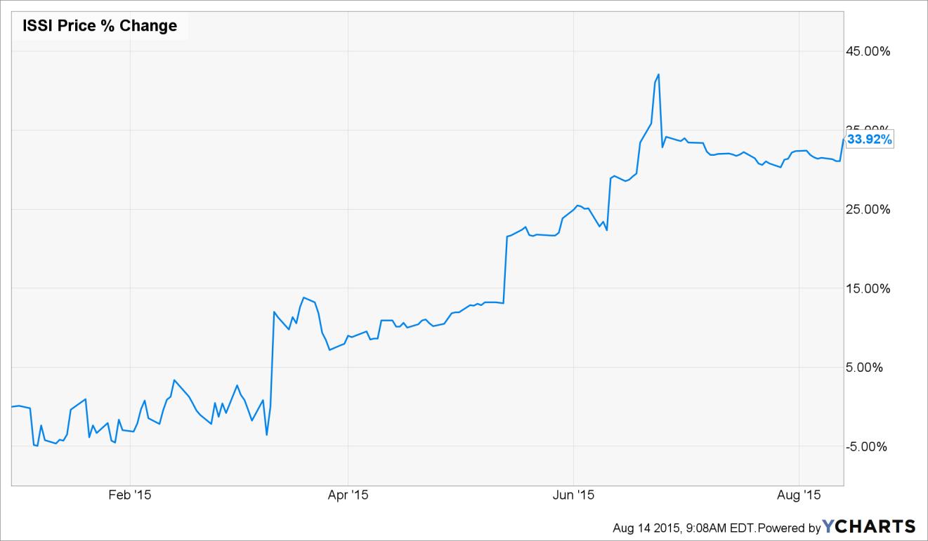 rexam plc ratio analysis