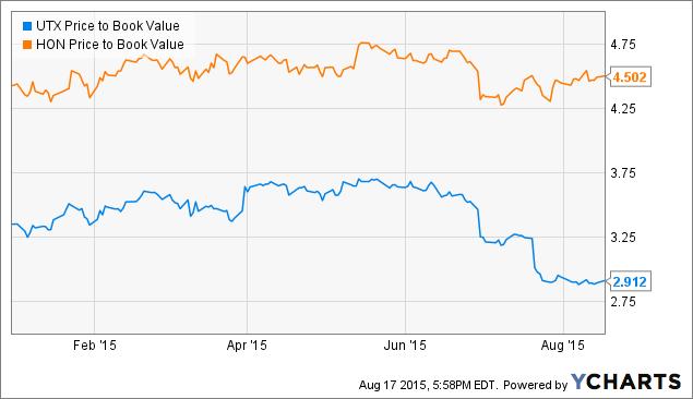 united tech utx full valuation analysis