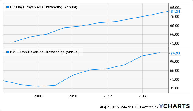 PG Days Payables Outstanding (Annual) Chart