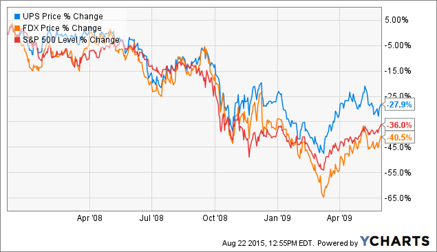 UPS Vs. FedEx: Which Is The Better Long-Term Buy Right Now ...