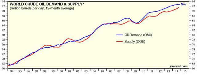 Historical Oil Demand & Supply