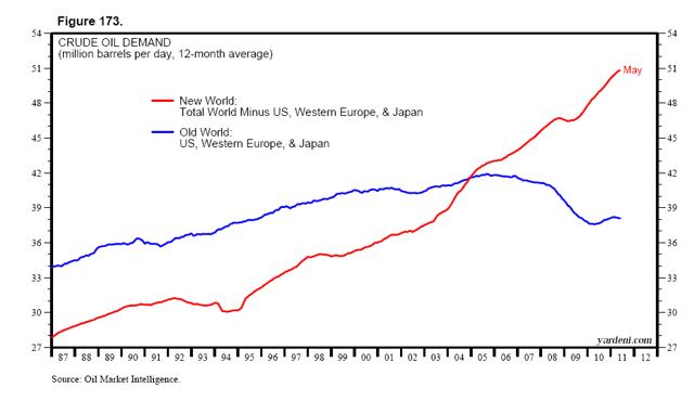 New World Growth