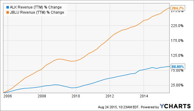 ALK Revenue Chart
