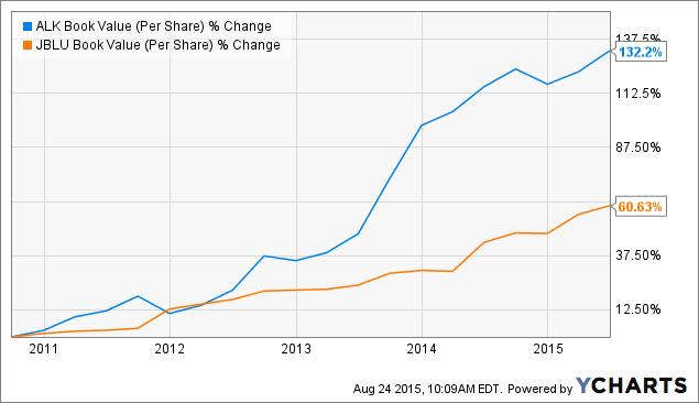 ALK Book Value (Per Share) Chart