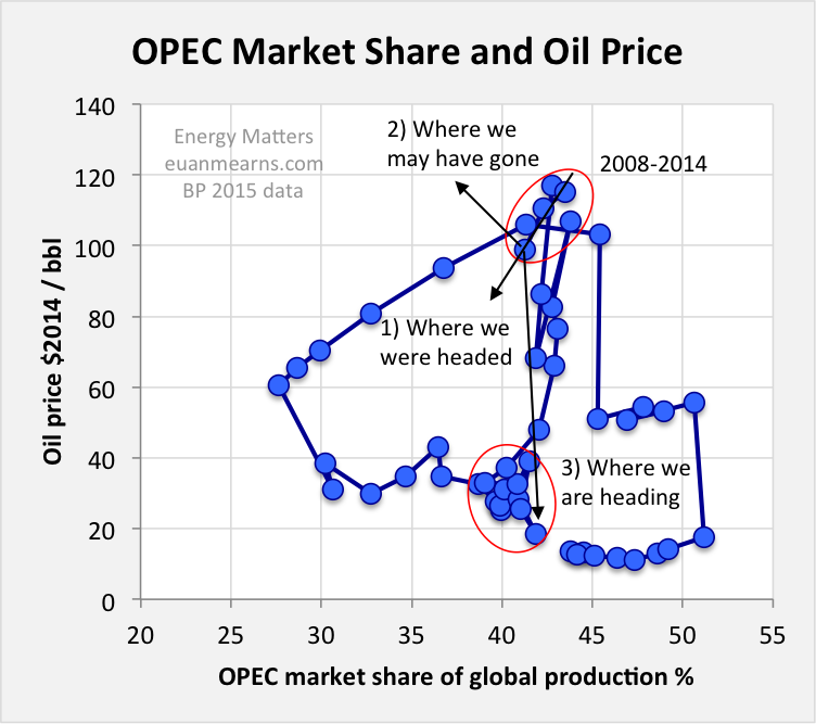 crude oil market structure changing scenario essay Tarek selim, american university in cairo a fact which threatens the country to become a net importer of crude oil as well as deprive it market structure.