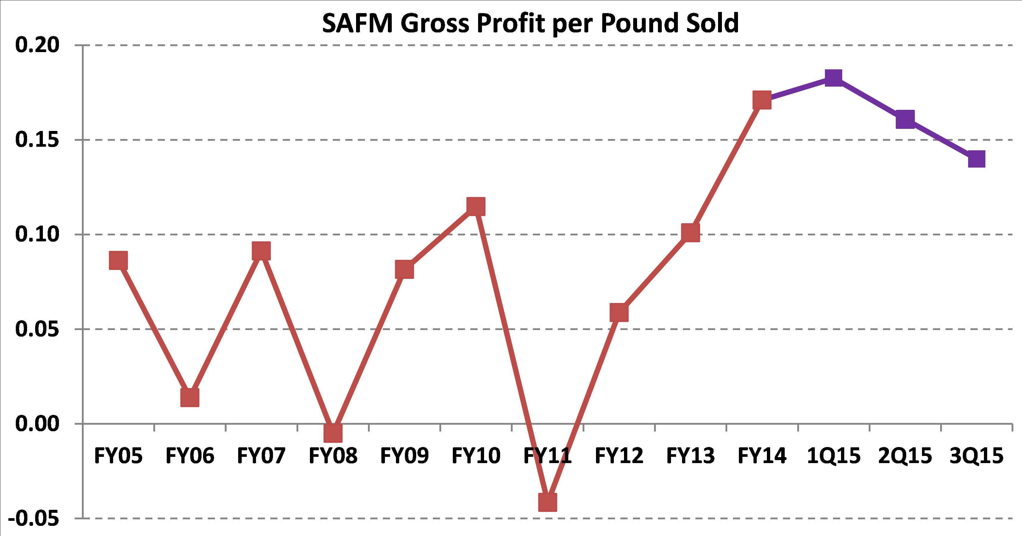 Source SAFM 3Q15 10 Q Ks And Author Calculations
