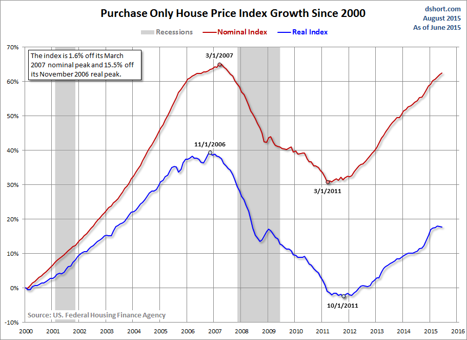 Fhfa House Price Index Up 12 In Q2 Seeking Alpha