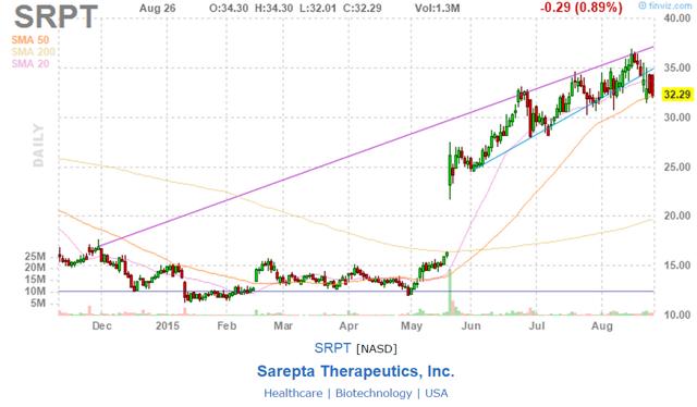 SRPT Trend Channel Analysis