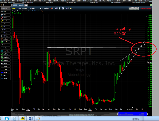 SRTP Trend Projection